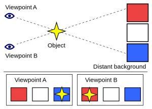 A diagram showing parallax