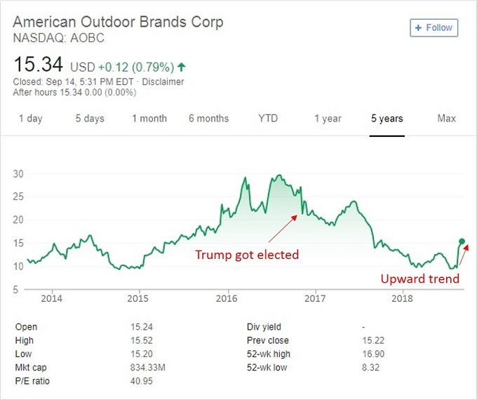 American Outdoor Brands stock price chart with arrows