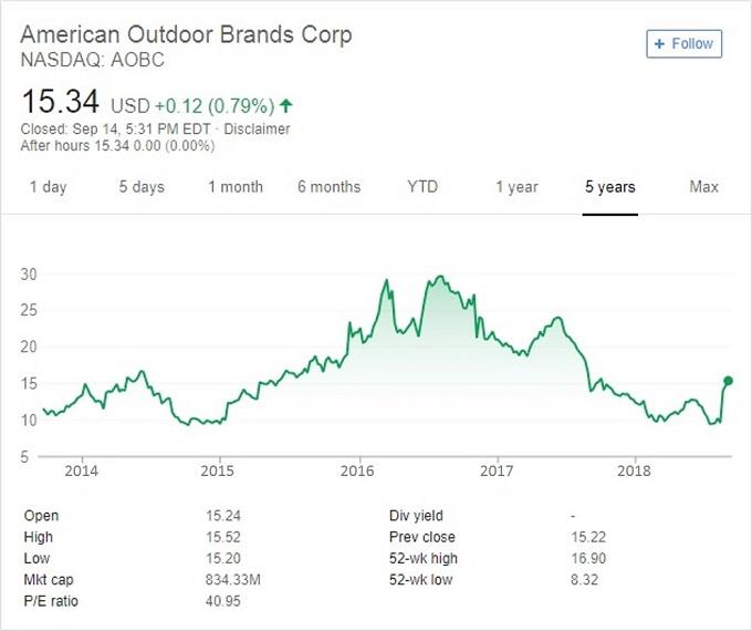 American Outdoor Brands stock price chart