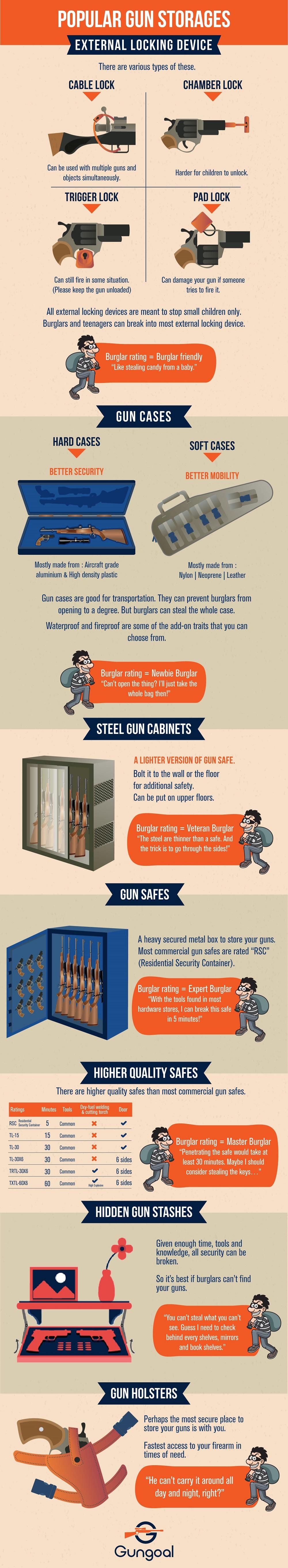 An infographic on popular gun storages