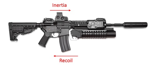Recoil and inertia