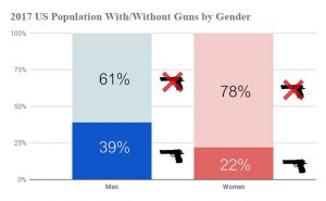 2017 US Population With_Without Guns by Gender
